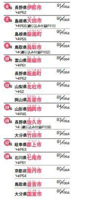 最も住みたい 田舎 No.1が決定!西日本が ランキング 上位を独占