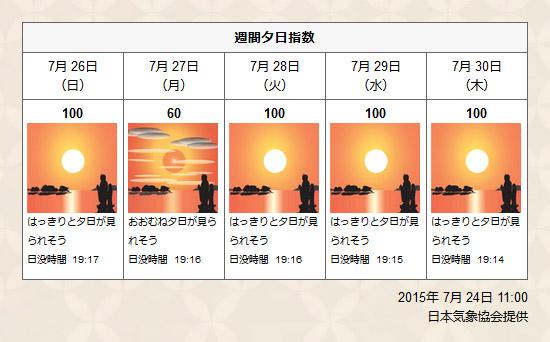 週間夕日指数