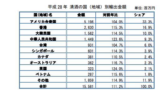 財務省貿易統計