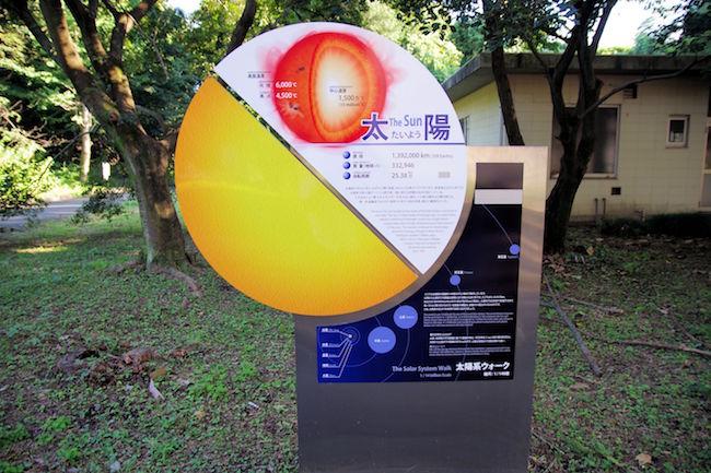 太陽系ウォークの説明と太陽の位置を示す看板